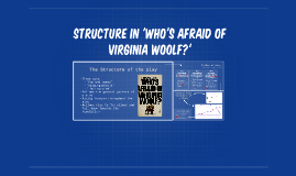 Structure in 'Who's Afraid of Virginia Woolf?'