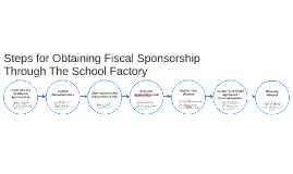 Steps for Obtaining Fiscal Sponsorship