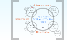 Copy of Copy of The 7 Habits 2