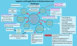 Logistics and Supply Chain in Malaysia:Issues and Challenges