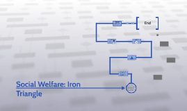 Social Welfare: Iron Triangle
