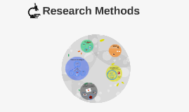 Intro #4: Research Methods