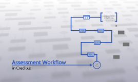 Assessment Workflow