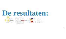 """Resultaten van de bijeenkomst """"Een progressief Nederland over 10 jaar""""."""