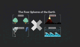 The Four Spheres of the Earth