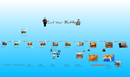 Copy of Chapt 15:  Civil War Battles