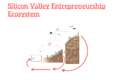 Silicon Valley Entrepreneurship Ecosystem