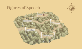 Copy of Figures of Speech
