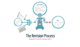 English 1110.02 Revision Process