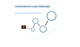 DIAGRAMA DE FLUJO ROTOPALA
