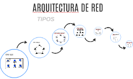 Copy of ARQUITECTURA DE RED