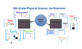 8th Grade Physical Science SOL Review