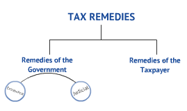 Copy of Tax Remedies