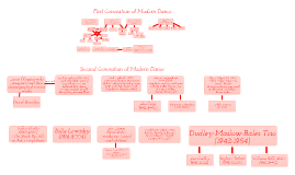 Copy of Modern Dance Family Tree