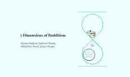 7 Dimensions of Buddhism