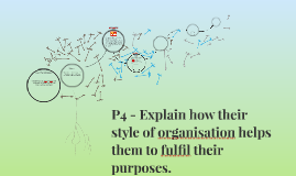 p4 explain how their style of organisation helps them to fulfil their Distinction p1 p2 p3 p4 p5 p6 p4 p4 explain how their style of organisation helps them to fulfil their purposes m1 m1 explain the points of view of.