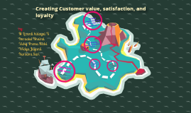 Copy of Building Customer Value. Satisfaction, and Loyalty