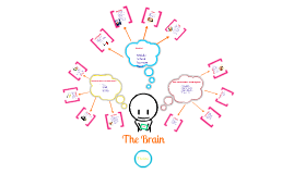 Copy of A.P. Psychology Project