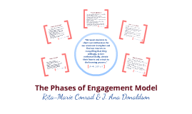 Conrad & Donaldson's Phases of Engagement (2004, 2011)