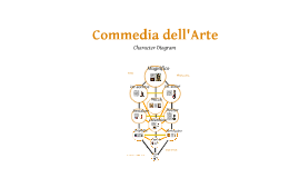 Commedia Dell Arte Character Diagram By Will Hargreaves On