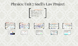 Physics: Unit 7 Snell's Law Project