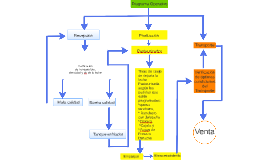 Diagrama Operativo