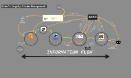 03-Nike's Supply Chain INFORMATION FLOW