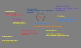 Copy of Design Process
