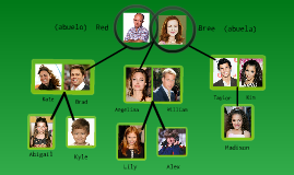 Famous Family Trees - ThoughtCo