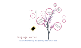 Language Learners and Assessment