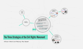 the literary analysis essay by halle bauer on prezi the three strategies of the civil rights movement