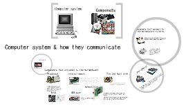 Copy of computer components & how they communicate