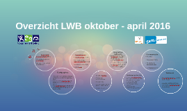 Overzicht LWB april - oktober 2015