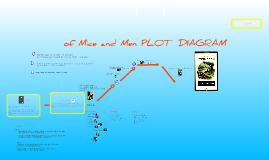 Of mice and men plot by harjot mann on prezi