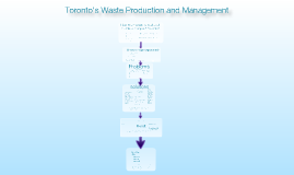 Copy of Copy of Ontario's Waste Production and management