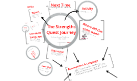 Copy of Strengths Quest Intro