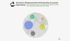 Arizona's Empowerment Scholarship Accounts (Vouchers)
