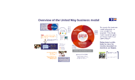 Copy of The United Way Business Model Explained