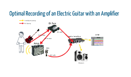 Optimal Recording of Electric Guitar with Amp