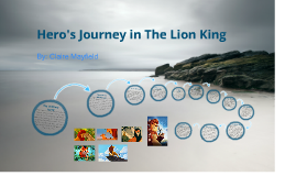Copy of Hero's Journey in The Lion King
