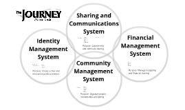 The Journey - Core Systems and Collaboration
