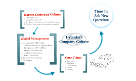 Hyundai - Company Culture