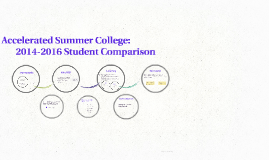 Accelerated Summer College