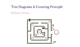 Tree diagrams counting principle by jordan johnson on prezi ccuart Gallery