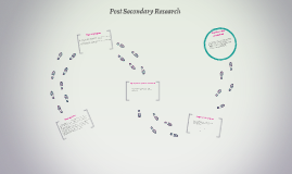 Post Secondary Research