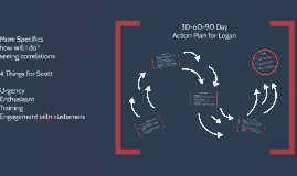 30-60-90 Day Action Plan for Logan