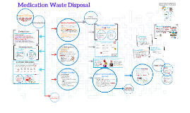 Copy of Medication Waste Disposal