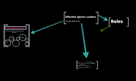 Copy of Qualities, Characteristics and Roles of Effective Sports Leaders
