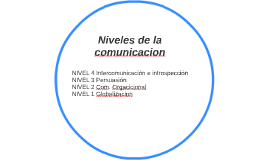 Niveles de la comunicacion