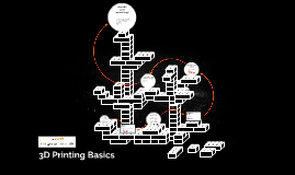 3D Printing Basics